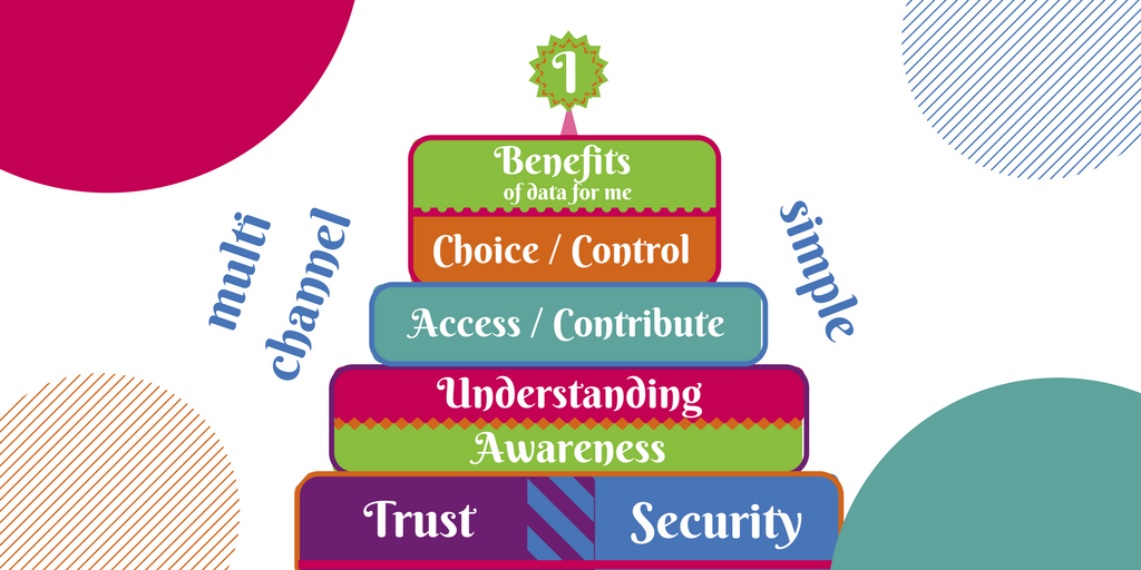 An illustration of a cake, with the following layers (from bottom to top): Trust and Security, Awareness, Understanding, Access/Contribute, Choice, Benefits of data for me. The candle is an 'I'. On the sides appear the words 'Multi channel' and 'Simple'