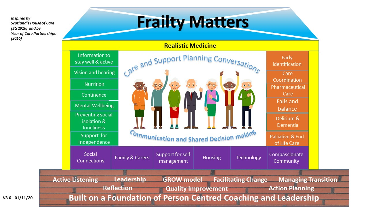 Frailty Matters House graphic