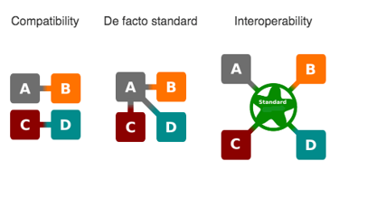 Image showing the differences between compatibility, de facto standards and interoperability